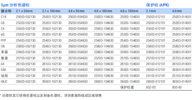 Hypersil GOLD HPLC 色谱柱